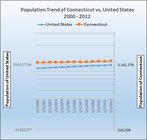 Graph of population growth trends for Connecticut.