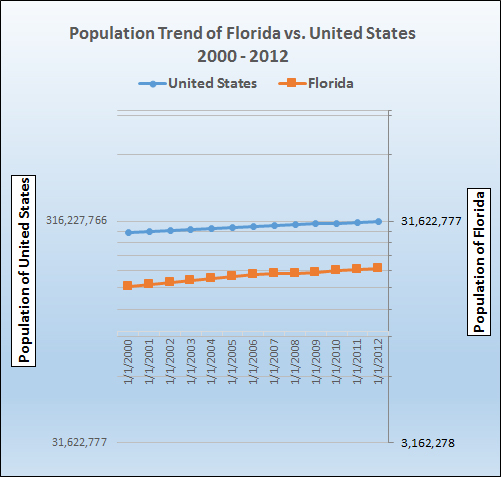 Graph of population growth trends for Florida.
