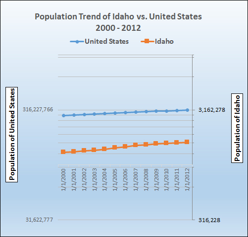 Graph of population growth trend for Idaho.