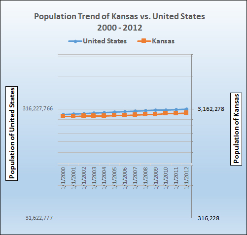 Graph of population growth trend for Kansas.