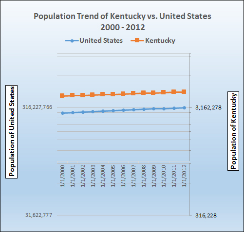 Graph of population growth trend for Kentucky.