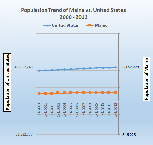 Graph of population growth trend for Maine.