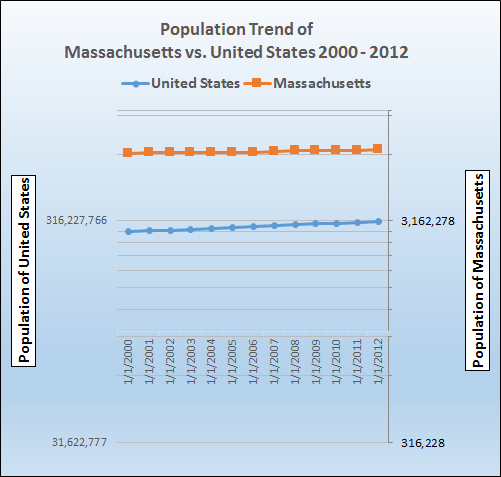Graph of population growth trend for Massachusetts.