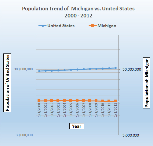 Graph of population growth trend for Michigan.