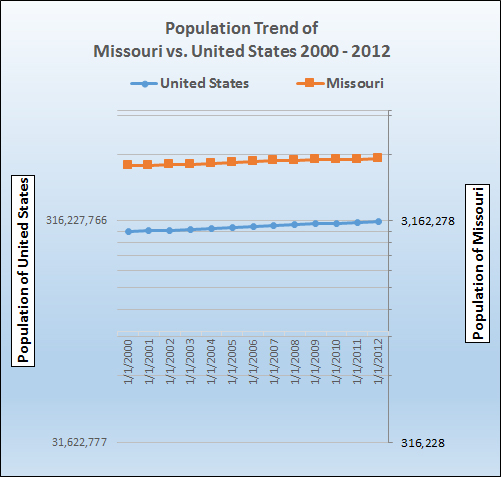 Graph of population growth trend for Missouri.