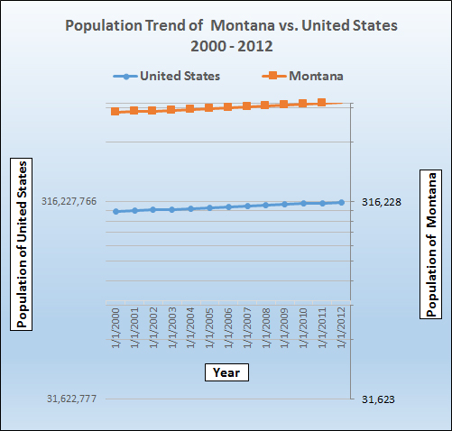 Graph of population growth trend for Montana.