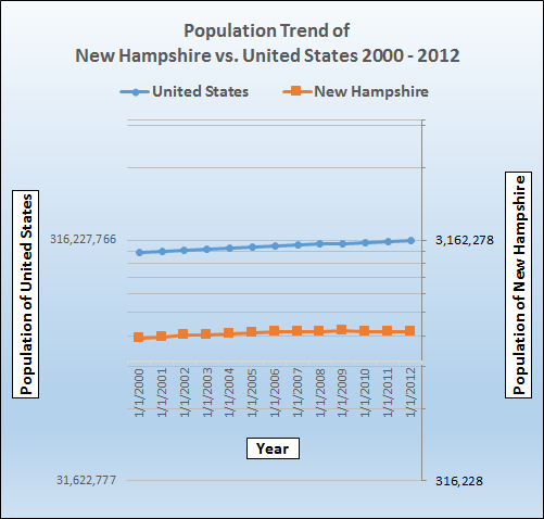 Population growth trend for New Hampshire.
