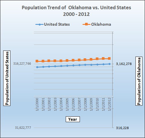 Population growth trend for Oklahoma.