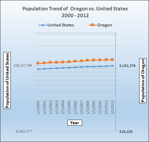 Population growth trend for Oregon.