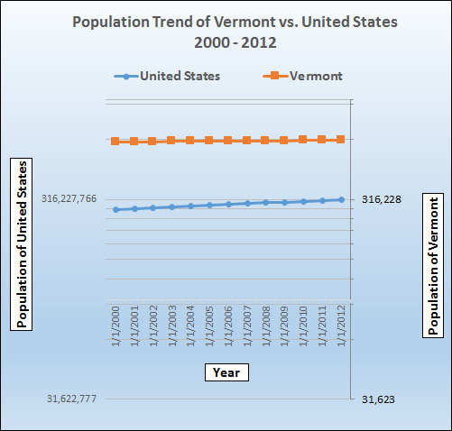 Population growth trend for Vermont.