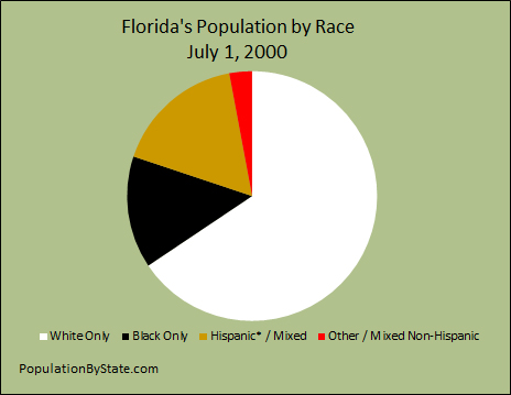 2000 Pie chart for the population of the different races for Florida.