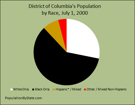 Pie chart of the population of District of Columbia by race.