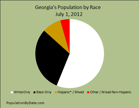 Pie chart of population by race for Georgia year 2012.