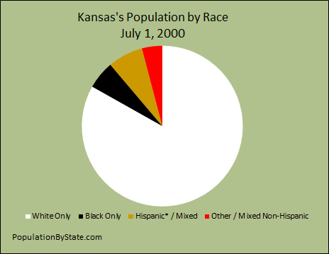 Population by race of Kansas for 2000.