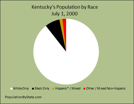 Pie chart for population by race for Kentucky.